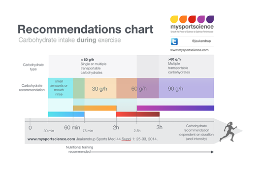 Recommendation Chart